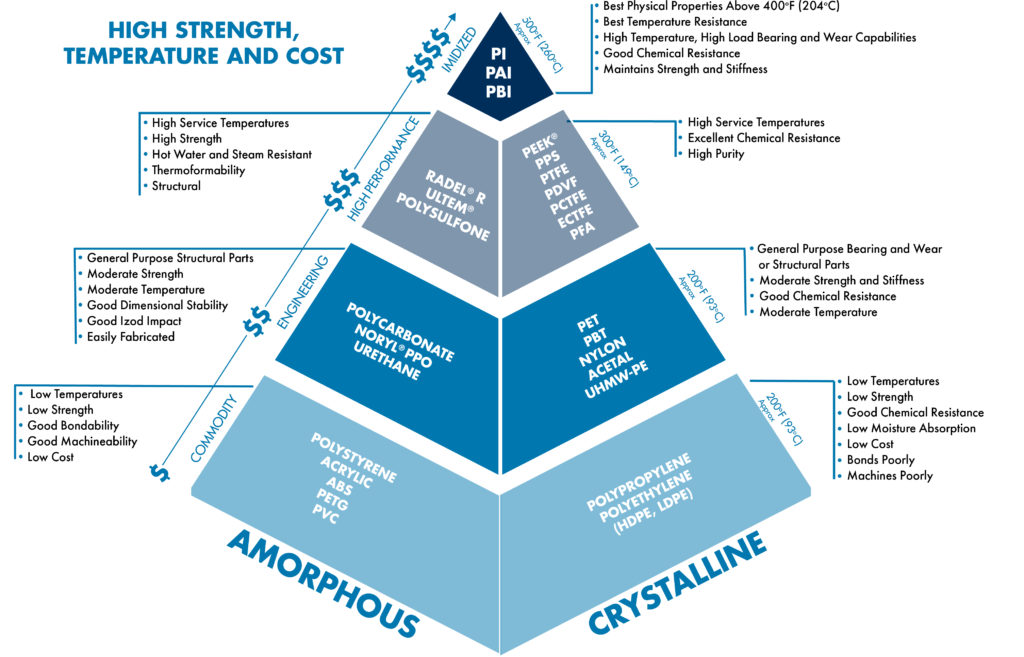 Plastics Material Selection Pyramid